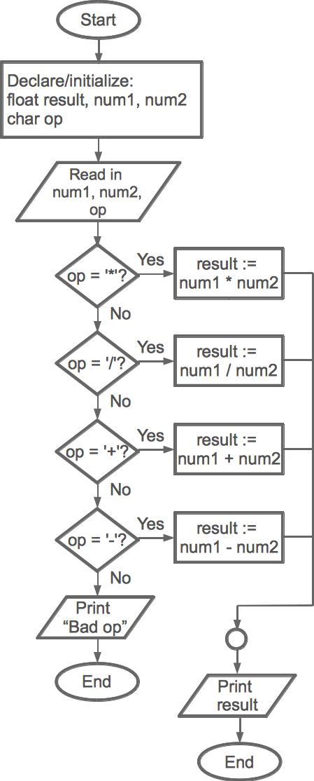 flowchart of calculator